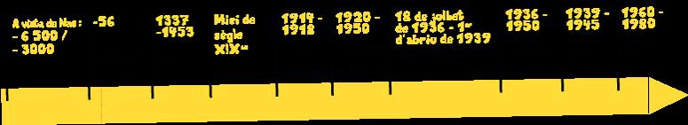 Frisa cronologica